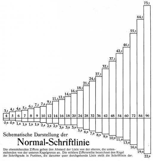 Schematische Darstellung der Normal-Schriftlinie